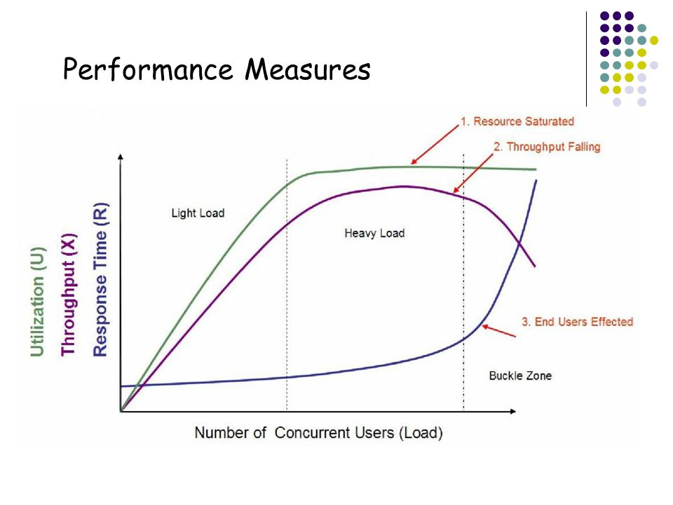 6 Performance Measures