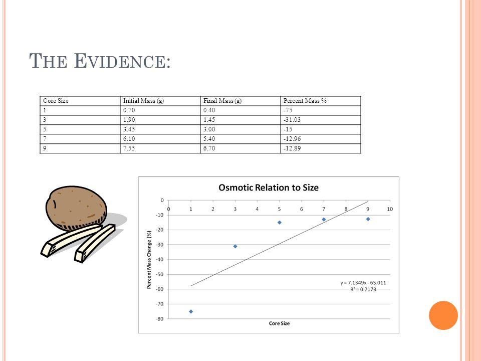 T HE E VIDENCE : Core SizeInitial Mass (g)Final Mass (g)Percent Mass % 10.700.40-75 31.901.45-31.03 53.453.00-15 76.105.40-12.96 97.556.70-12.89