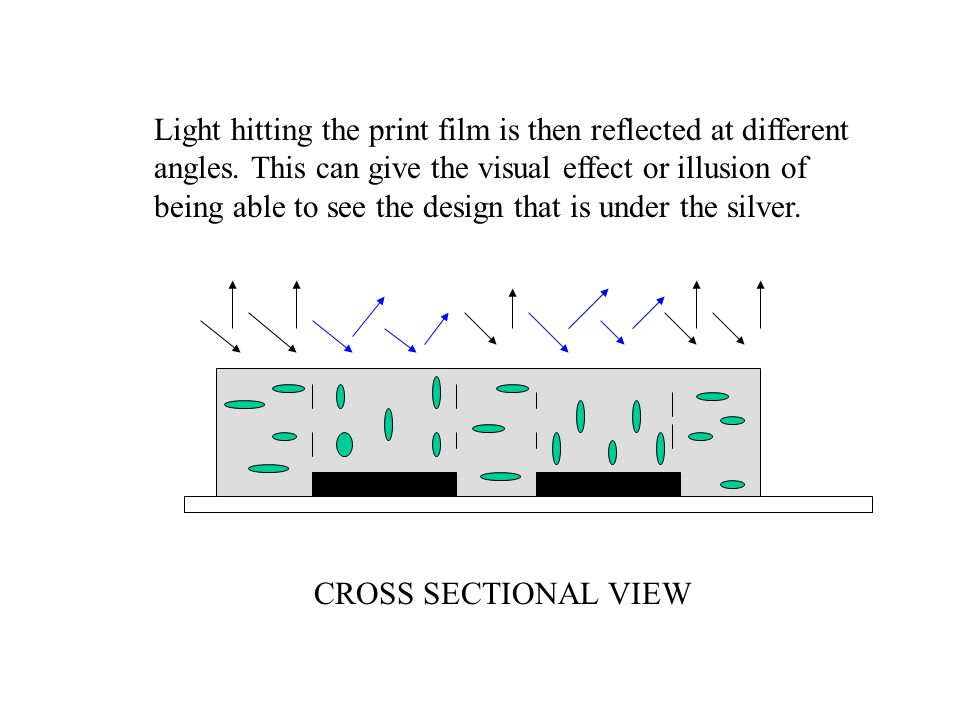 Light hitting the print film is then reflected at different angles. This can give the visual effect or illusion of being able to see the design that i
