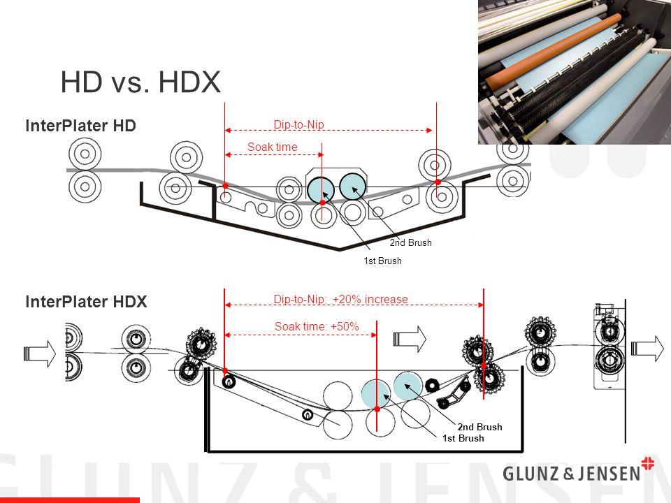 InterPlater HD Soak time: +50% Dip-to-Nip: +20% increase 2nd Brush 1st Brush 2nd Brush HD vs.