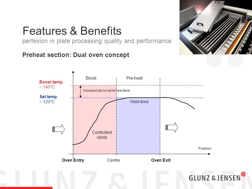 Features & Benefits Development section Simplified design using a dip tank with a dip-to-nip distance increase of 20%.