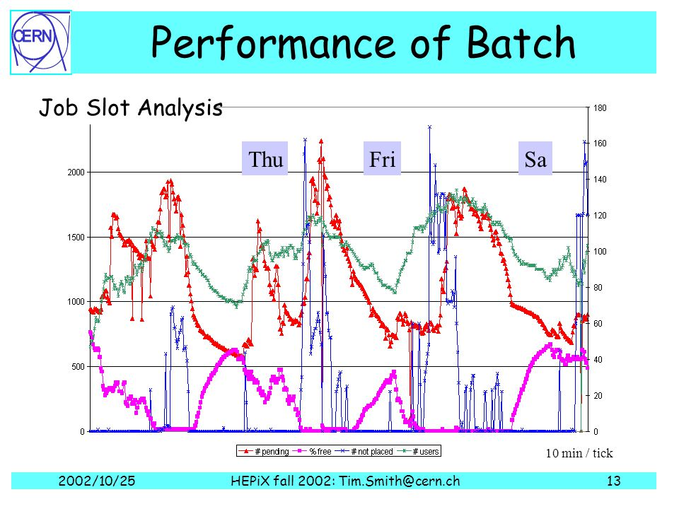 2002/10/25HEPiX fall 2002: Tim.Smith@cern.ch13 Performance of Batch Job Slot Analysis ThuFriSa 10 min / tick