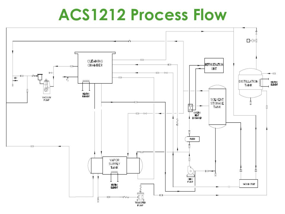 ACS1212 Process Flow