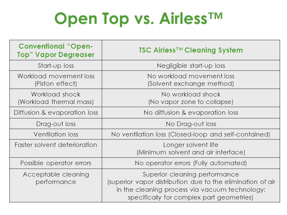 """Open Top vs. Airless™ Conventional """"Open- Top"""" Vapor Degreaser TSC Airless ™ Cleaning System Start-up lossNegligible start-up loss Workload movement l"""