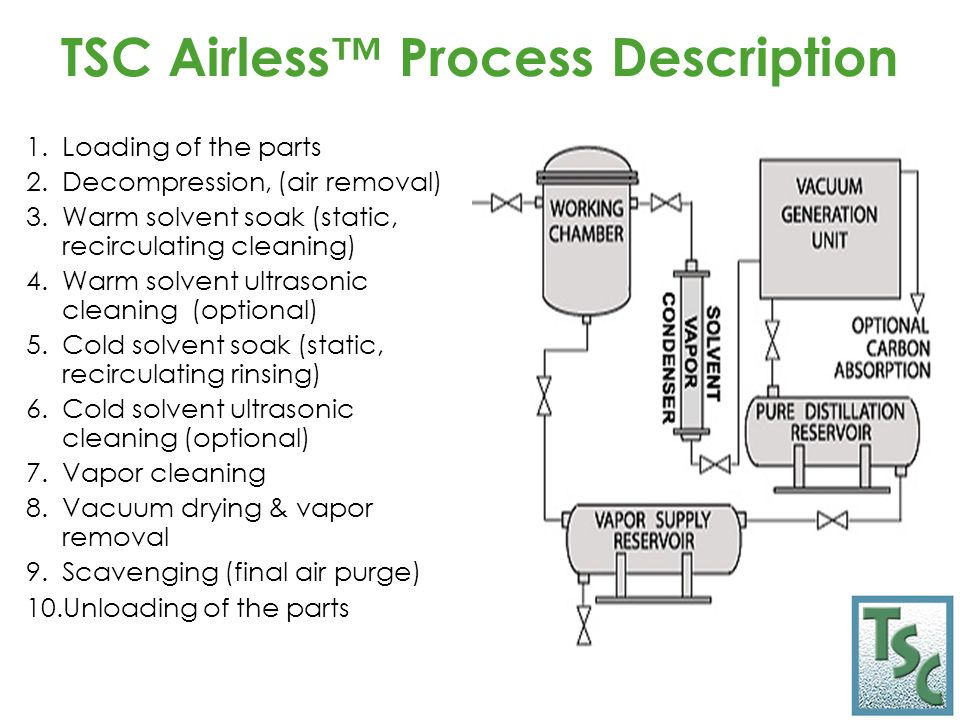 TSC Airless™ Process Description 1.Loading of the parts 2.Decompression, (air removal) 3.Warm solvent soak (static, recirculating cleaning) 4.Warm solvent ultrasonic cleaning (optional) 5.Cold solvent soak (static, recirculating rinsing) 6.Cold solvent ultrasonic cleaning (optional) 7.Vapor cleaning 8.Vacuum drying & vapor removal 9.Scavenging (final air purge) 10.Unloading of the parts
