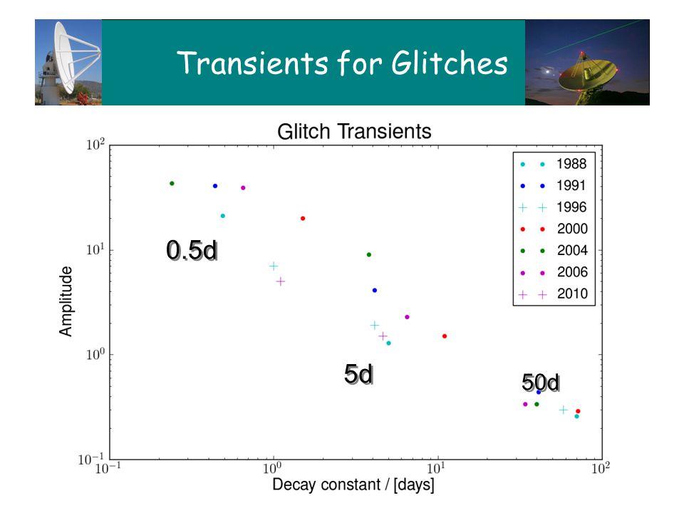 Observing Vela with XDM27 Transients for Glitches 5 d 50 d 5d 0.5d 50d