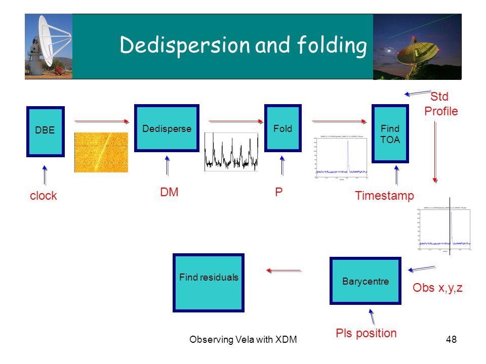 Observing Vela with XDM48 Dedispersion and folding DBE DedisperseFoldFind TOA Barycentre Find residuals clock DMP Std Profile Pls position Timestamp O