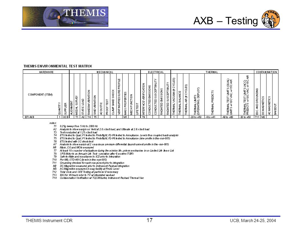 THEMIS Instrument CDR 17 UCB, March 24-25, 2004 AXB – Testing