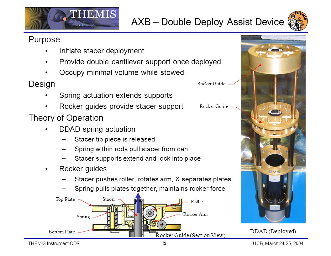 THEMIS Instrument CDR 6 UCB, March 24-25, 2004 AXB – Door Release Mechanism Purpose Hold sensor and DDAD in stowed configuration Provide simultaneous stacer deployment from one actuation event Design Lower doors keep DDAD stowed Stacer tip piece holds lower doors closed Upper doors keep sensor stowed DDAD posts hold upper doors closed Stowed DDAD keeps posts on upper doors Theory of Operation Stacer tip piece is released DDAD deployment starts & pulls stacer DDAD separation occurs Upper doors separate from posts Upper doors open and sensor deploys Stacer tip piece separates from DDAD Lower doors open and stacer deploys Doors remain open, no tube interference Door Release Mechanism (Stowed) Door Release Mechanism (Deployed)