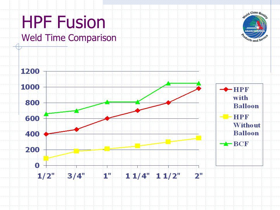 HPF Fusion Labor Comparison Total Amount of Welds = 420