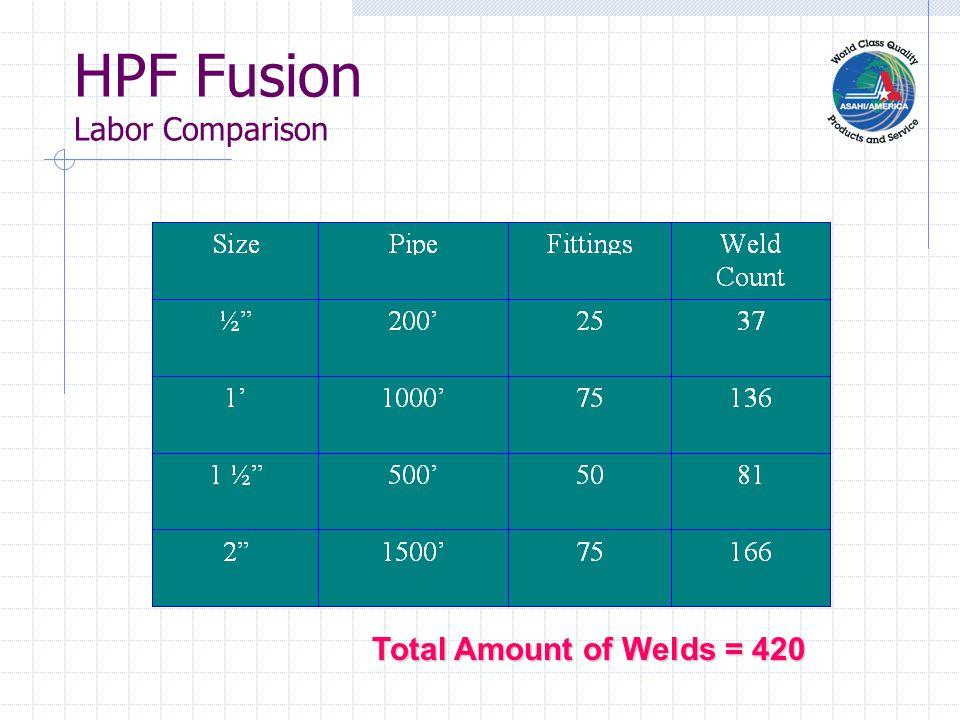 HPF Fusion Labor Comparison Cont.