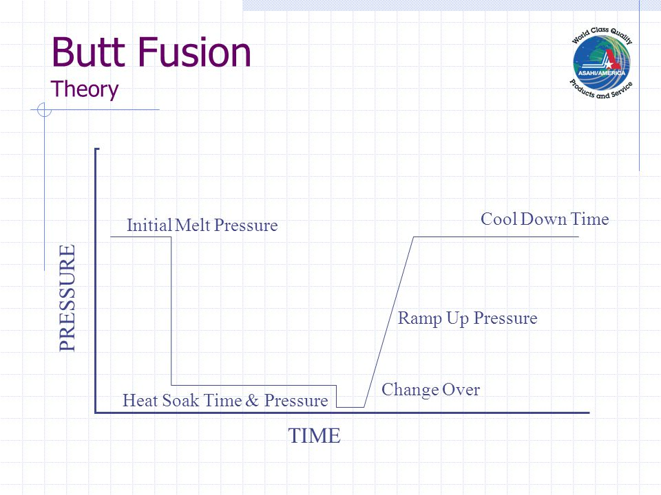 Butt Fusion Theory TIME PRESSURE Initial Melt Pressure Heat Soak Time & Pressure Change Over Ramp Up Pressure Cool Down Time