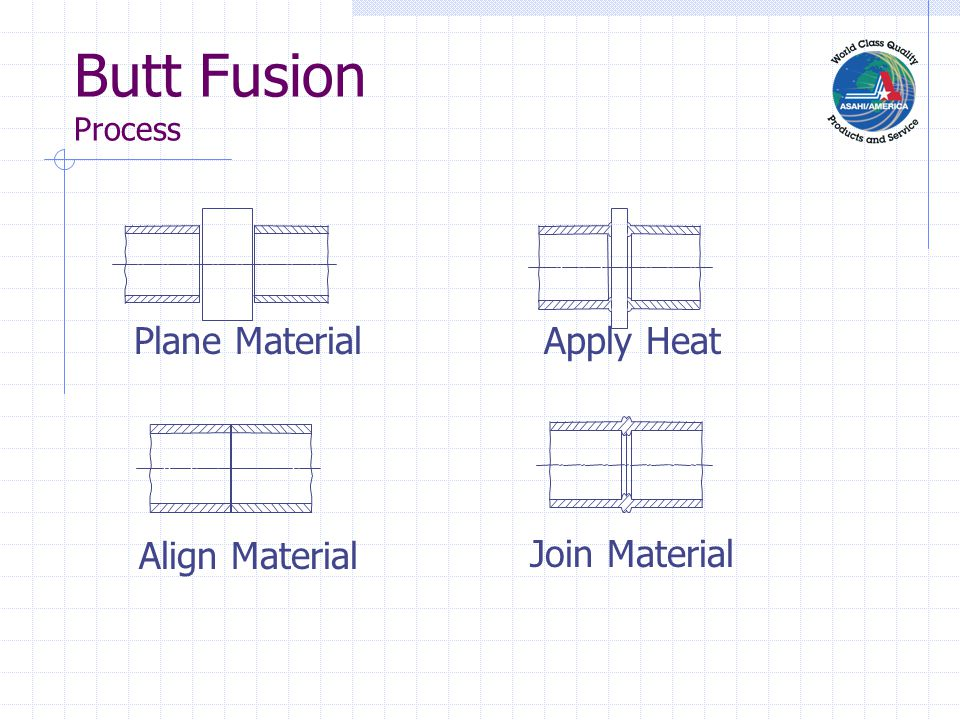 Butt Fusion Process Plane Material Align Material Apply Heat Join Material