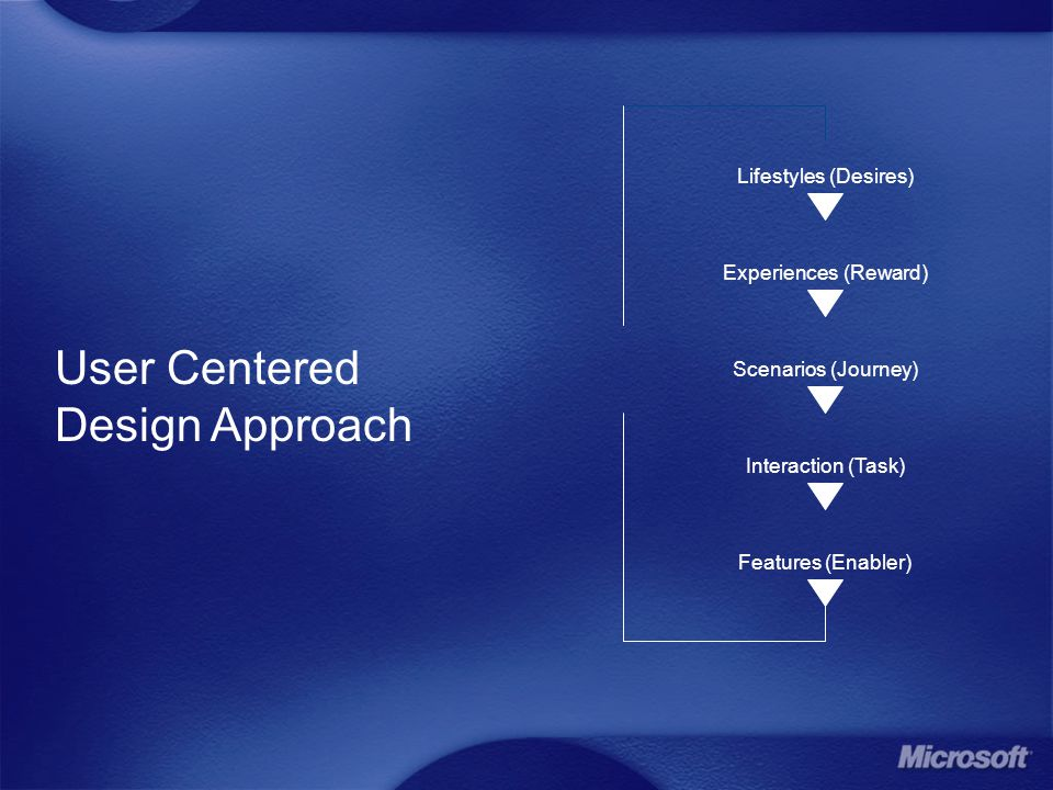 User Centered Design Approach Lifestyles (Desires) Experiences (Reward) Scenarios (Journey) Interaction (Task) Features (Enabler)