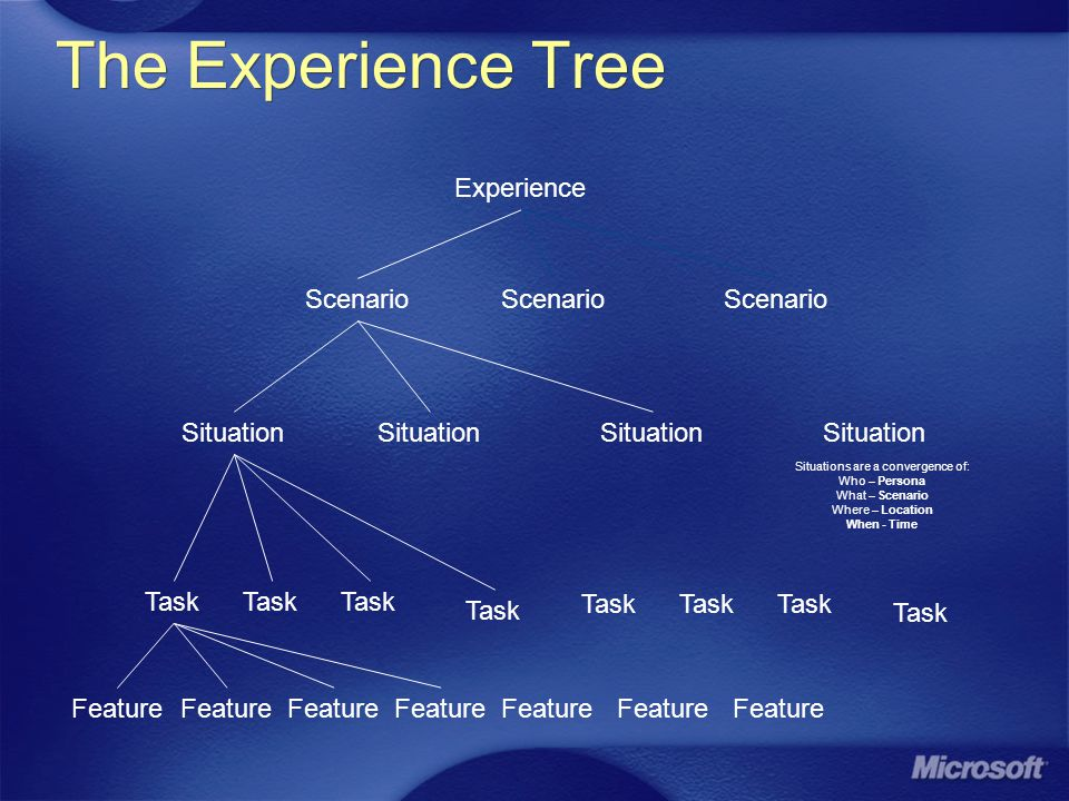 The Experience Tree Experience Scenario Situation Task Scenario Situation Task Scenario Situation Task Situation Feature Situations are a convergence of: Who – Persona What – Scenario Where – Location When - Time