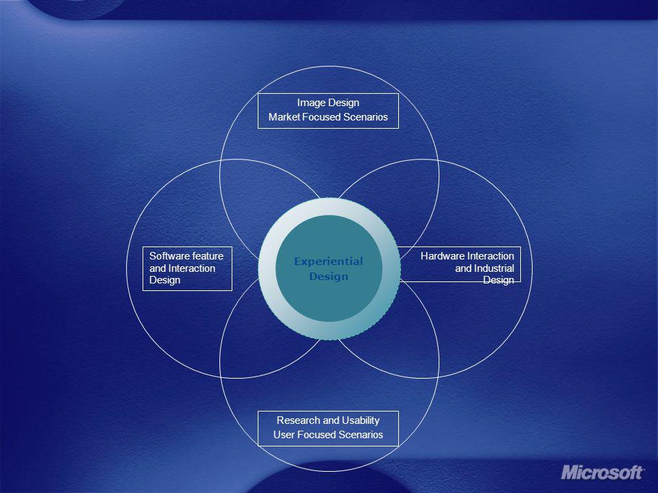 Image Design Market Focused Scenarios Research and Usability User Focused Scenarios Software feature and Interaction Design Hardware Interaction and Industrial Design Experiential Design
