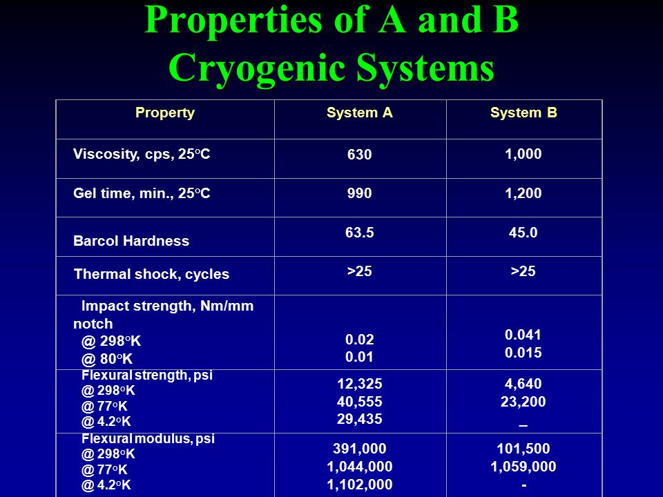 Properties of A and B Cryogenic Systems PropertySystem ASystem B Viscosity, cps, 25°C6301,000 Gel time, min., 25°C9901,200 Barcol Hardness 63.545.0 Thermal shock, cycles >25 Impact strength, Nm/mm notch @ 298°K @ 80°K 0.02 0.01 0.041 0.015 Flexural strength, psi @ 298°K @ 77°K @ 4.2°K 12,325 40,555 29,435 4,640 23,200 _ Flexural modulus, psi @ 298°K @ 77°K @ 4.2°K 391,000 1,044,000 1,102,000 101,500 1,059,000 -