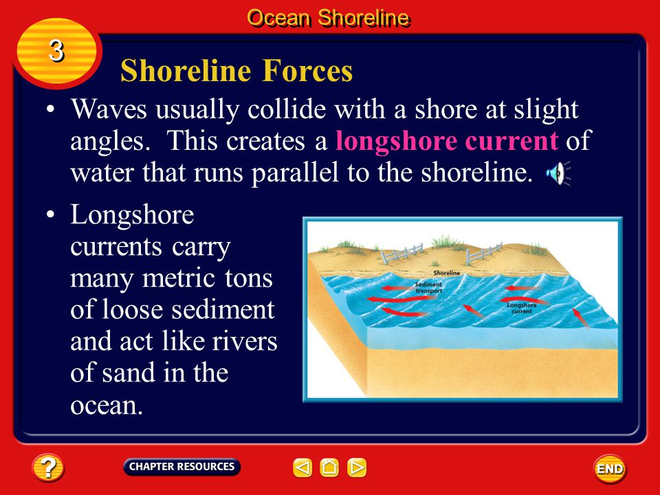 Shoreline Forces Water is always in motion along the shore. The three major forces at work on the shoreline are waves, currents, and tides. Ocean Shor