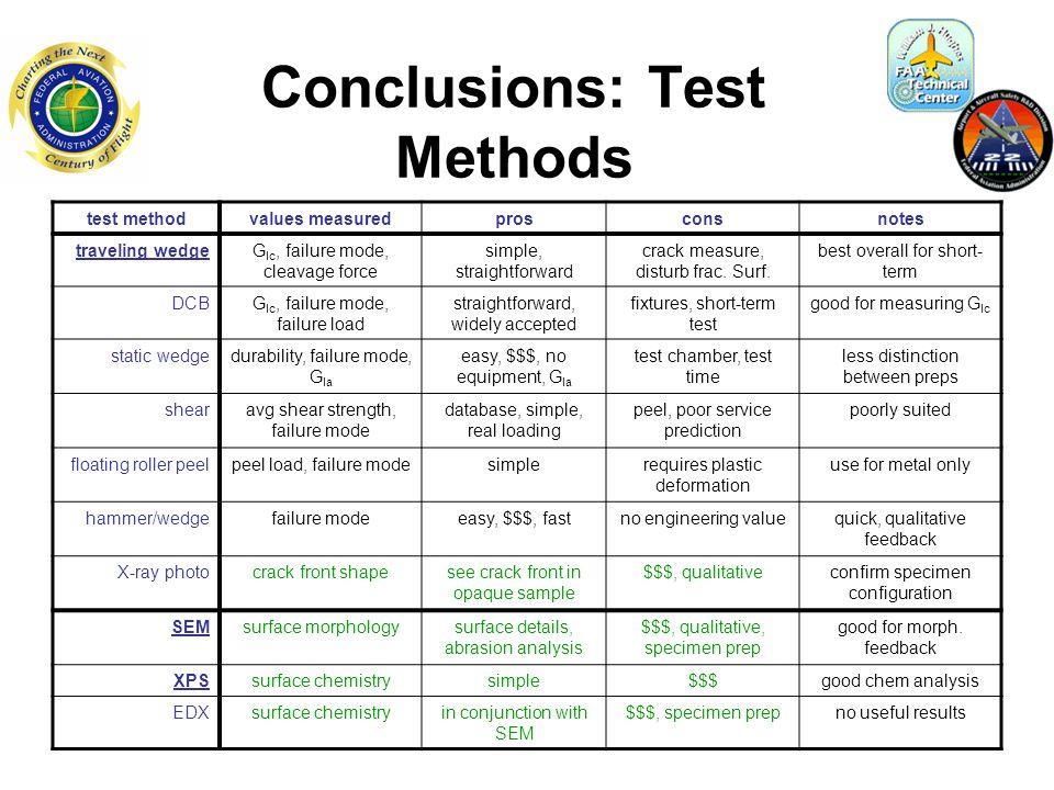 test methodvalues measuredprosconsnotes traveling wedgeG Ic, failure mode, cleavage force simple, straightforward crack measure, disturb frac.