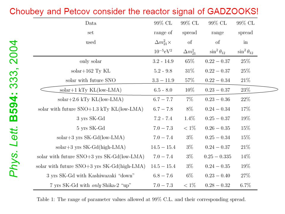 Choubey and Petcov consider the reactor signal of GADZOOKS! Phys. Lett. B594: 333, 2004