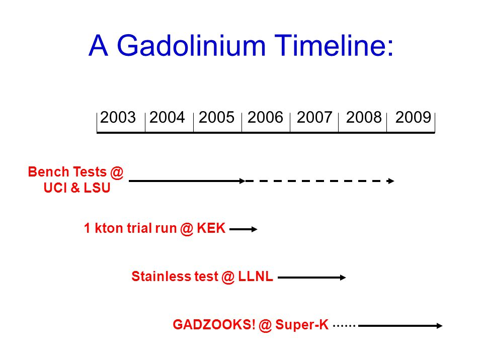 A Gadolinium Timeline: 2003 2004 2005 2006 2007 2008 2009 GADZOOKS! @ Super-K Bench Tests @ UCI & LSU 1 kton trial run @ KEK Stainless test @ LLNL