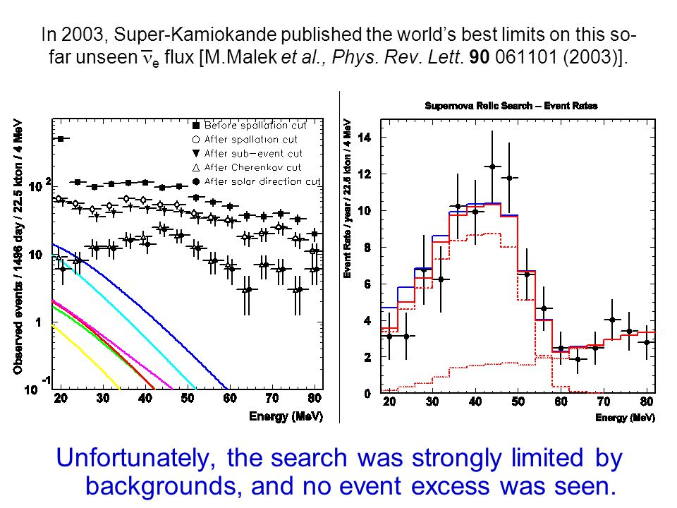 In 2003, Super-Kamiokande published the world's best limits on this so- far unseen e flux [M.Malek et al., Phys.