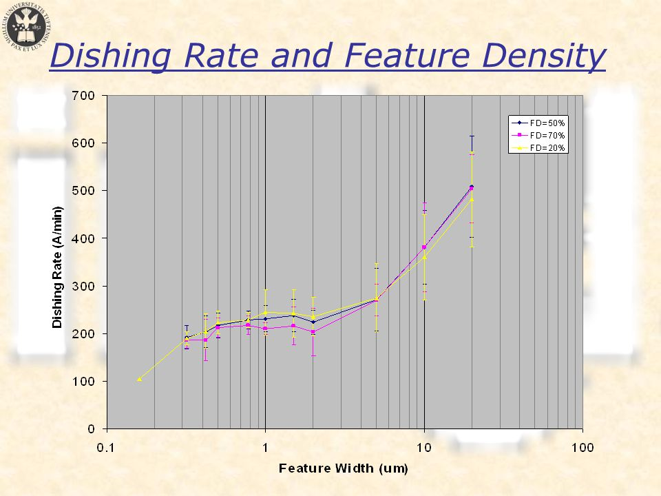 Dishing Rate and Feature Density
