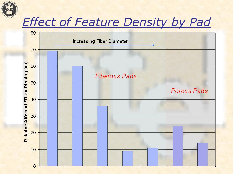 Effect of Feature Density by Pad