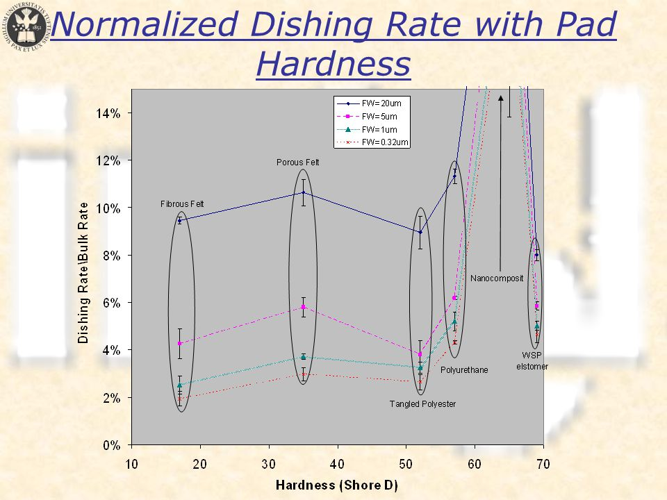 Normalized Dishing Rate with Pad Hardness
