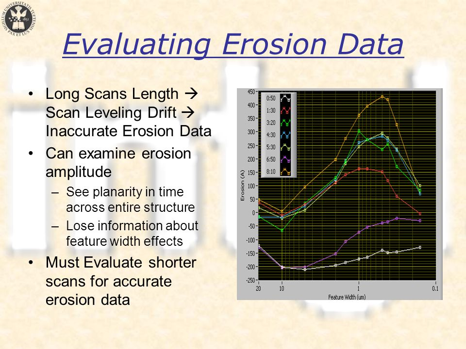 Evaluating Erosion Data Long Scans Length  Scan Leveling Drift  Inaccurate Erosion Data Can examine erosion amplitude –See planarity in time across entire structure –Lose information about feature width effects Must Evaluate shorter scans for accurate erosion data