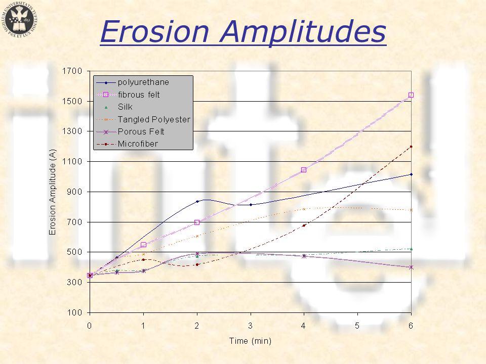 Erosion Amplitudes