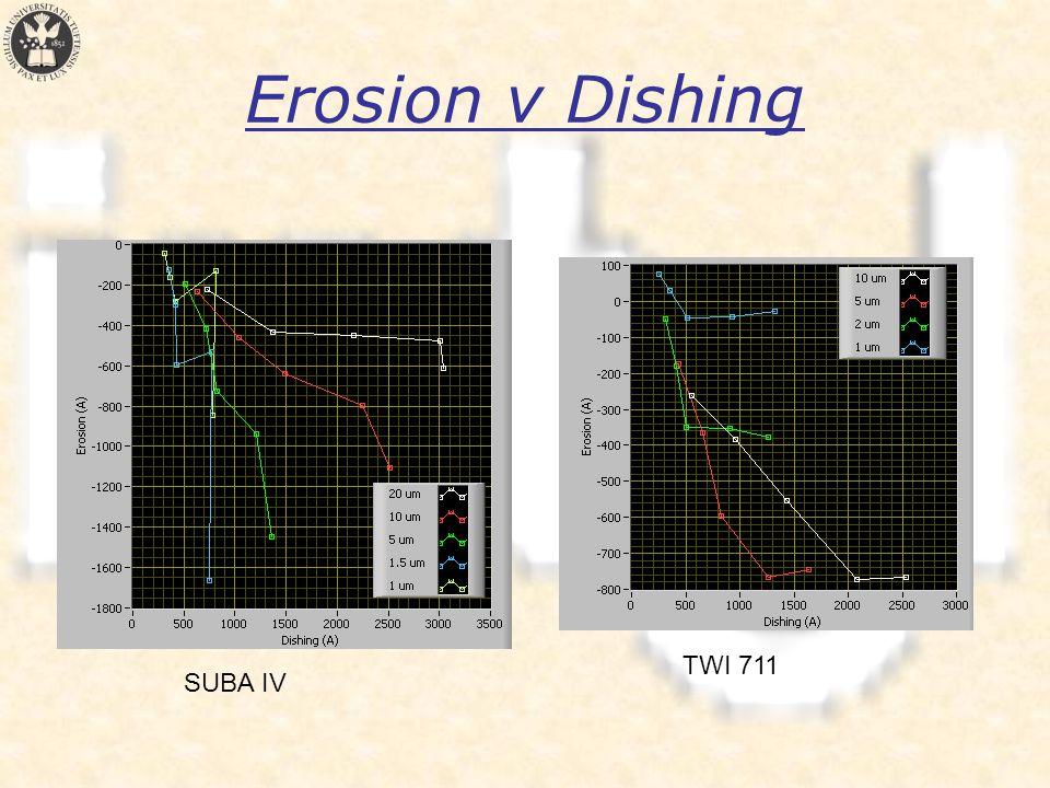 Erosion v Dishing SUBA IV TWI 711