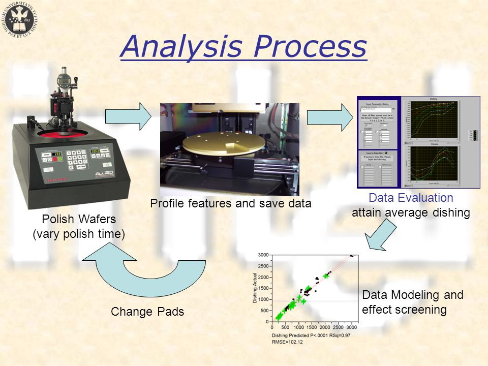 Analysis Process Polish Wafers (vary polish time) Profile features and save data Data Evaluation attain average dishing Change Pads Data Modeling and effect screening