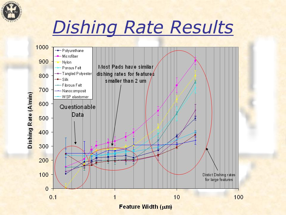 Dishing Rate Results