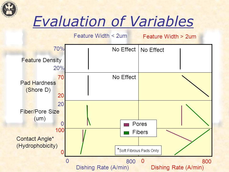 Evaluation of Variables Feature Width > 2um Feature Width < 2um Contact Angle* (Hydrophobicity) Fiber/Pore Size (um) Pad Hardness (Shore D) Feature Density 0 20% 70% 70 20 0 0 100 Dishing Rate (A/min) 800 Dishing Rate (A/min) 800 0 Pores Fibers * Soft Fibrous Pads Only No Effect