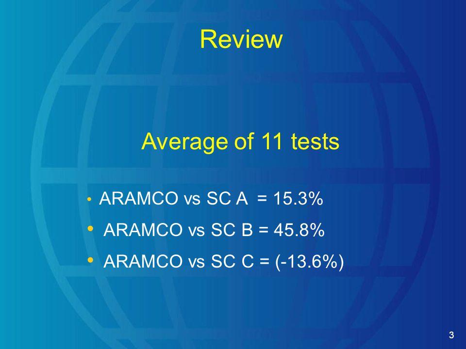 3 Review Average of 11 tests ARAMCO vs SC A = 15.3% ARAMCO vs SC B = 45.8% ARAMCO vs SC C = (-13.6%)