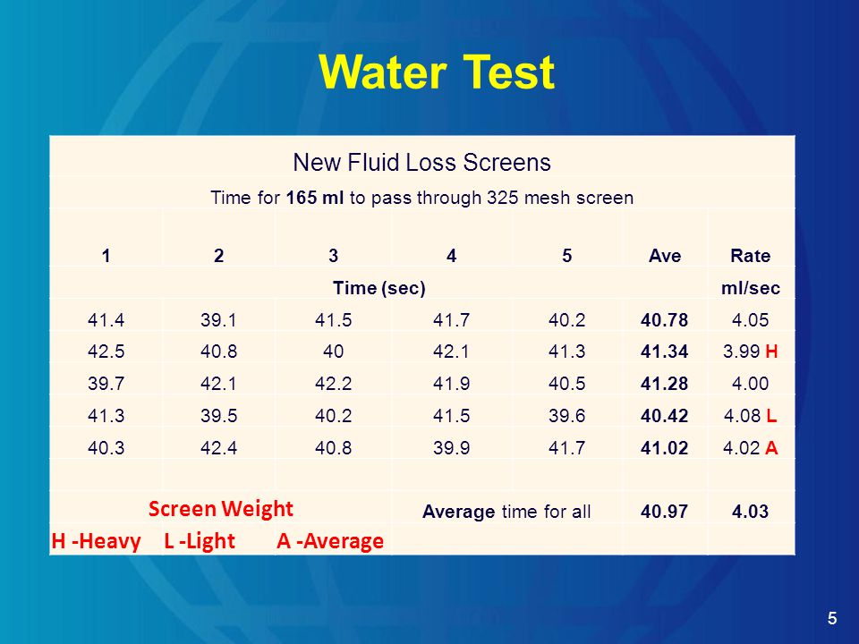5 Water Test New Fluid Loss Screens Time for 165 ml to pass through 325 mesh screen 12345AveRate Time (sec)ml/sec 41.439.141.541.740.240.784.05 42.540.84042.141.341.343.99 H 39.742.142.241.940.541.284.00 41.339.540.241.539.640.424.08 L 40.342.440.839.941.741.024.02 A Screen Weight Average time for all40.974.03 H -HeavyL -LightA -Average