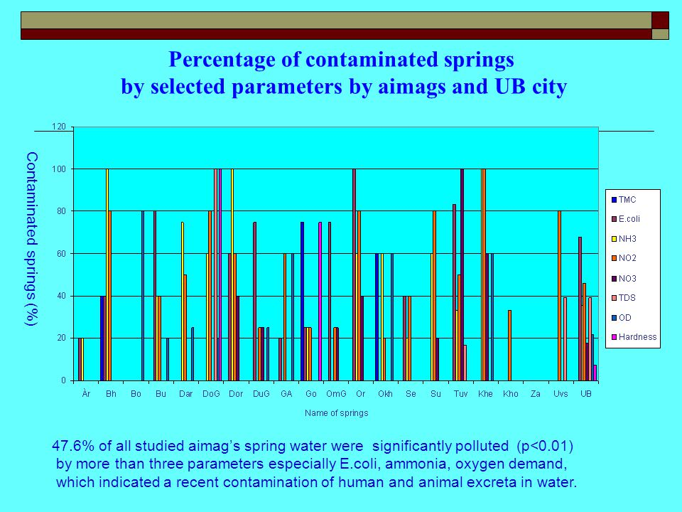 Percentage of contaminated springs by selected parameters by aimags and UB city 47.6% of all studied aimag's spring water were significantly polluted