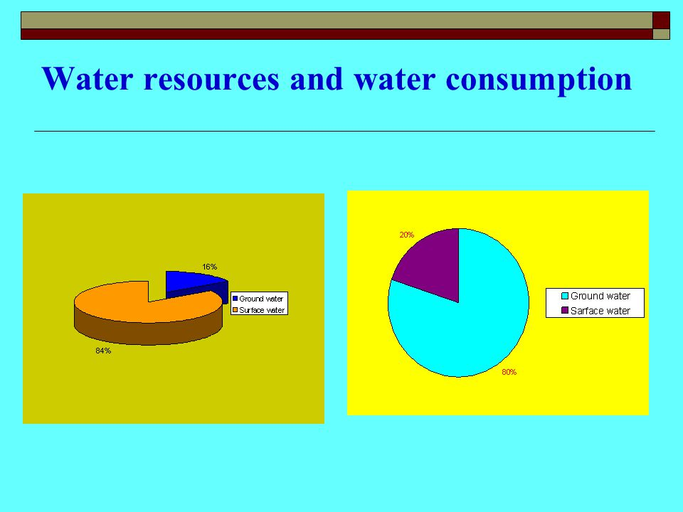 Water resources and water consumption