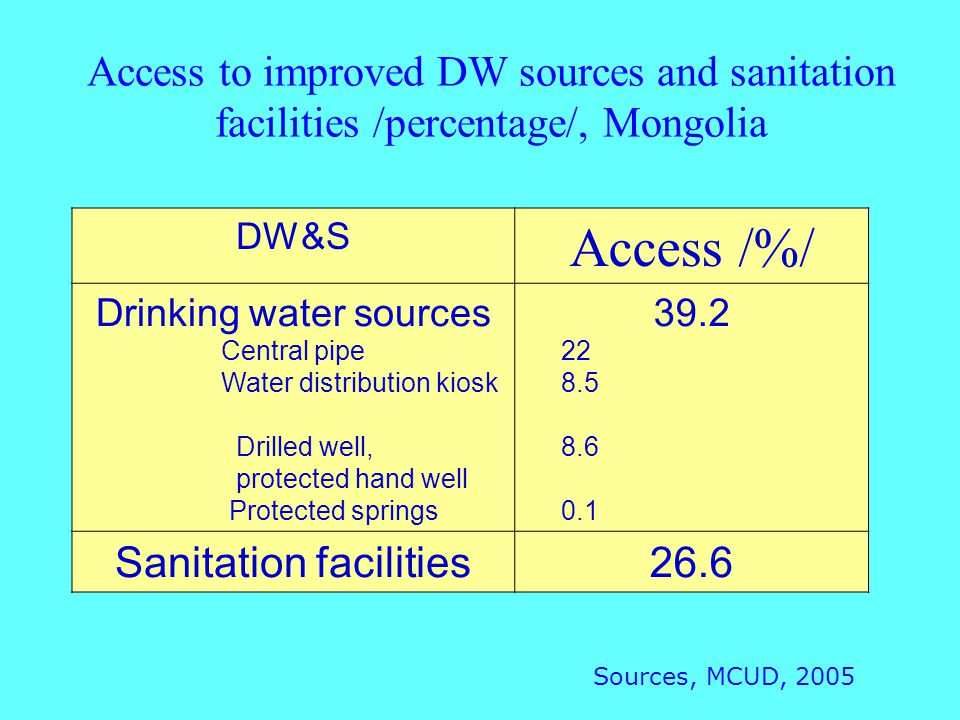Access to improved DW sources and sanitation facilities /percentage/, Mongolia DW&S Access /%/ Drinking water sources Central pipe Water distribution kiosk Drilled well, protected hand well Protected springs 39.2 22 8.5 8.6 0.1 Sanitation facilities26.6 Sources, MCUD, 2005