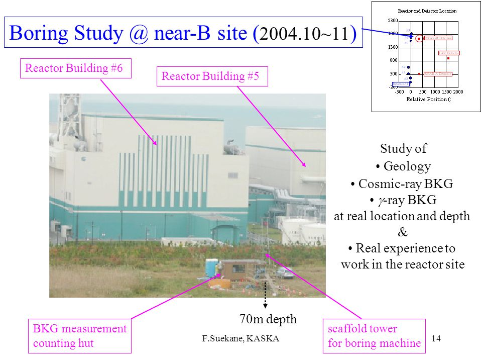 06.06F.Suekane, KASKA13 Prototype @ a research reactor Joyo Research Reactor, 140MW Fast Reactor Frequent ON/OFF ~150 reaction/day ( flux ~KASKA near) data taken with very poor  shields no cosmic-ray veto Window (BKG~50/day) BKG data after some improvements Demonstrate detection capability First fast reactor detection (Pu origin) 2006/8~ Ed Ep 25m
