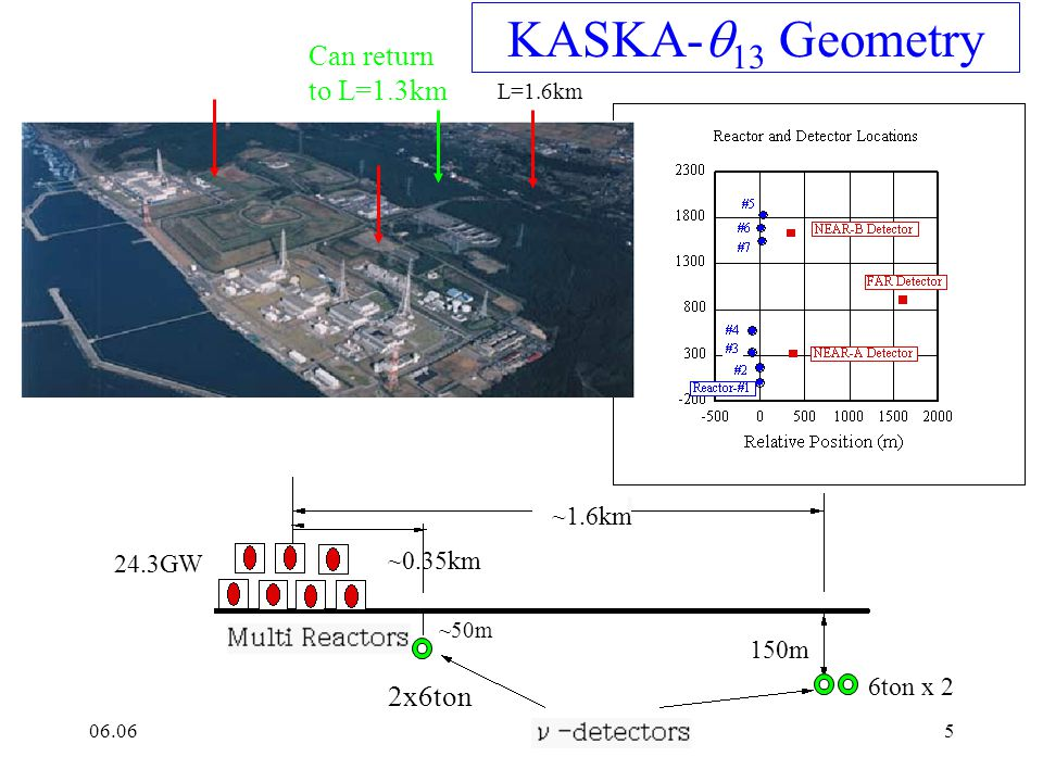 06.06F.Suekane, KASKA4 Kashiwazaki-Kariwa NPS 7 powerful reactors (5BWR+2ABWR) cluster into two groups >2010 World s Highest Power P=24.3GWth =Strongest luminosity