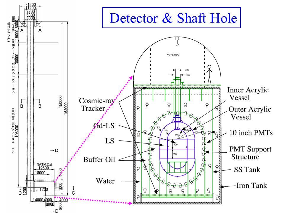 06.06F.Suekane, KASKA5 KASKA-  13 Geometry ~1.6km 150m ~0.35km 24.3GW 6ton x 2 ~50m 2x6ton L=1.6km Can return to L=1.3km