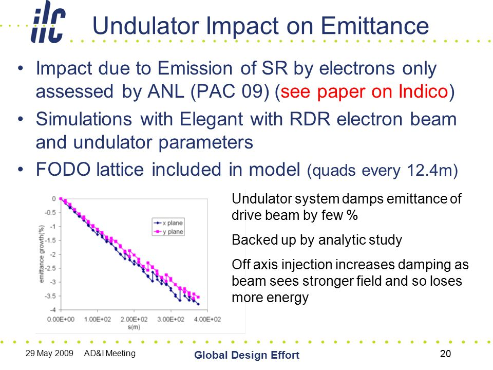 29 May 2009 AD&I Meeting Global Design Effort 20 Undulator Impact on Emittance Impact due to Emission of SR by electrons only assessed by ANL (PAC 09)