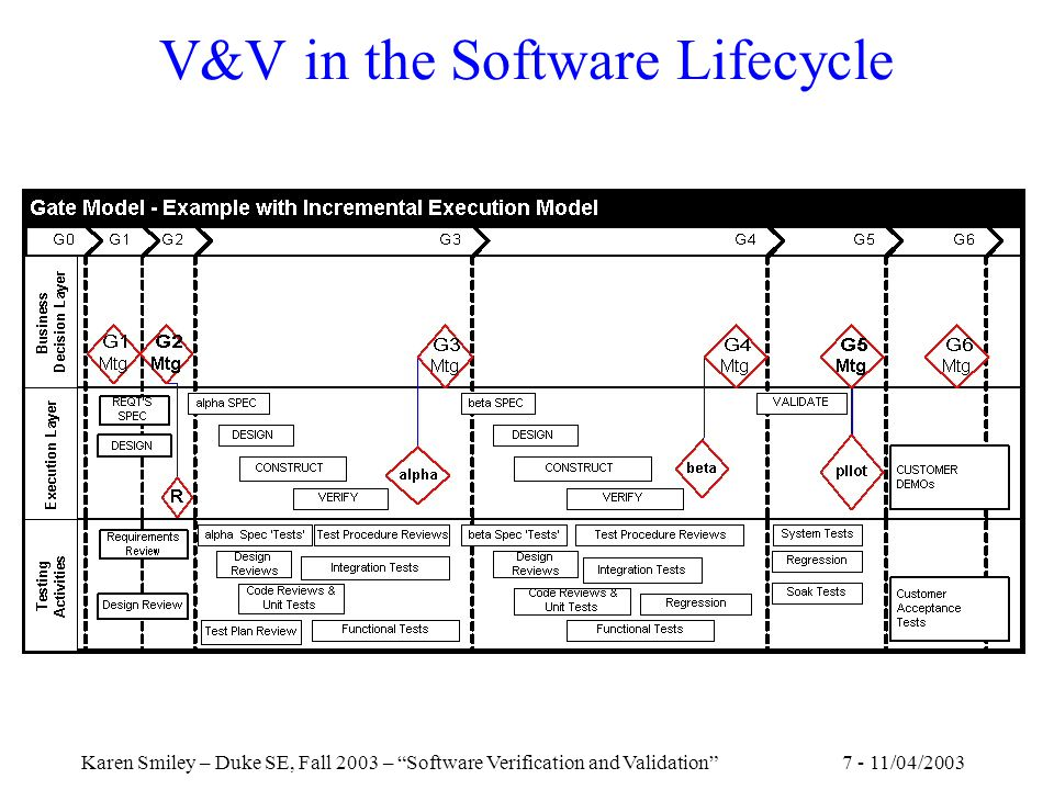7 - 11/04/2003Karen Smiley – Duke SE, Fall 2003 – Software Verification and Validation V&V in the Software Lifecycle