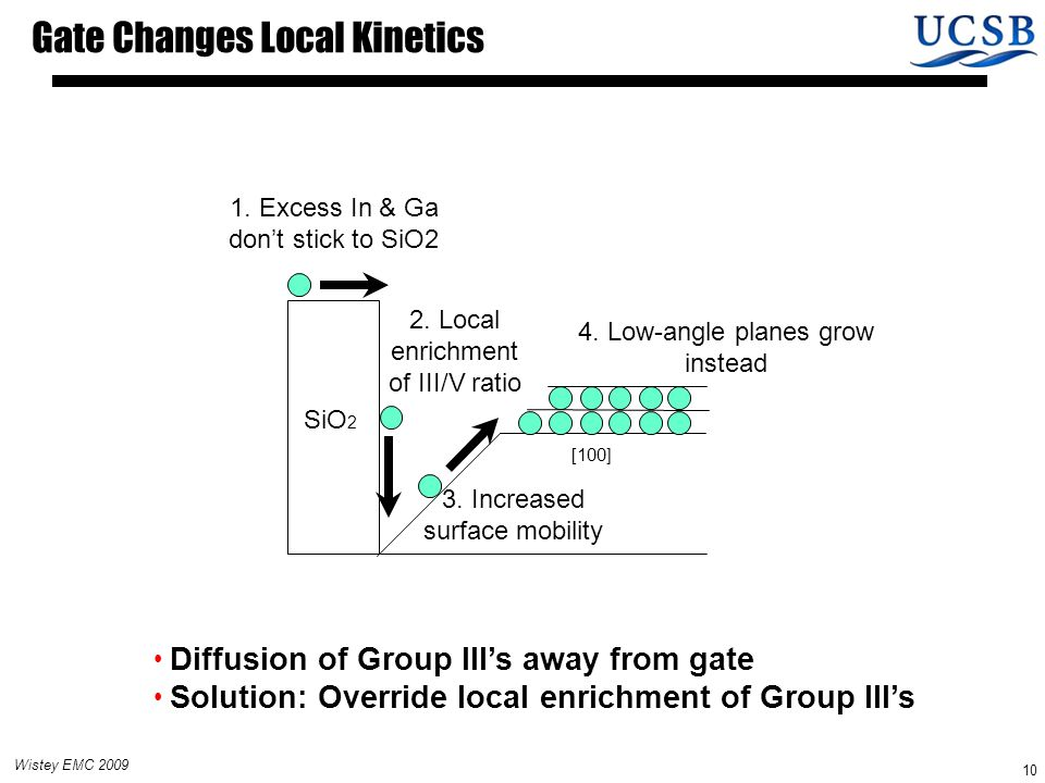 Wistey EMC 2009 10 Gate Changes Local Kinetics [100] 2.