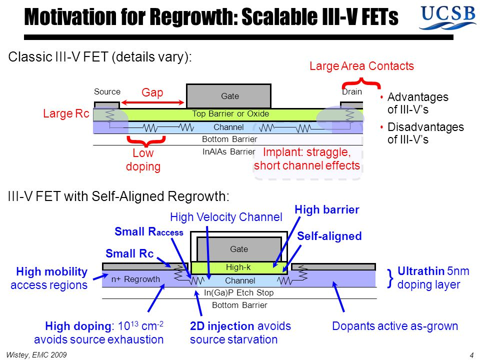 4 Wistey, EMC 2009 Motivation for Regrowth: Scalable III-V FETs Classic III-V FET (details vary): Channel Bottom Barrier InAlAs Barrier Top Barrier or Oxide Gate Low doping Gap SourceDrain Large Rc { Large Area Contacts { Advantages of III-V's Disadvantages of III-V's III-V FET with Self-Aligned Regrowth: Channel In(Ga)P Etch Stop Bottom Barrier High-k Gate n+ Regrowth High Velocity Channel Implant: straggle, short channel effects Small R access Small Rc Self-aligned High doping: 10 13 cm -2 avoids source exhaustion 2D injection avoids source starvation Dopants active as-grown High mobility access regions High barrier Ultrathin 5nm doping layer }