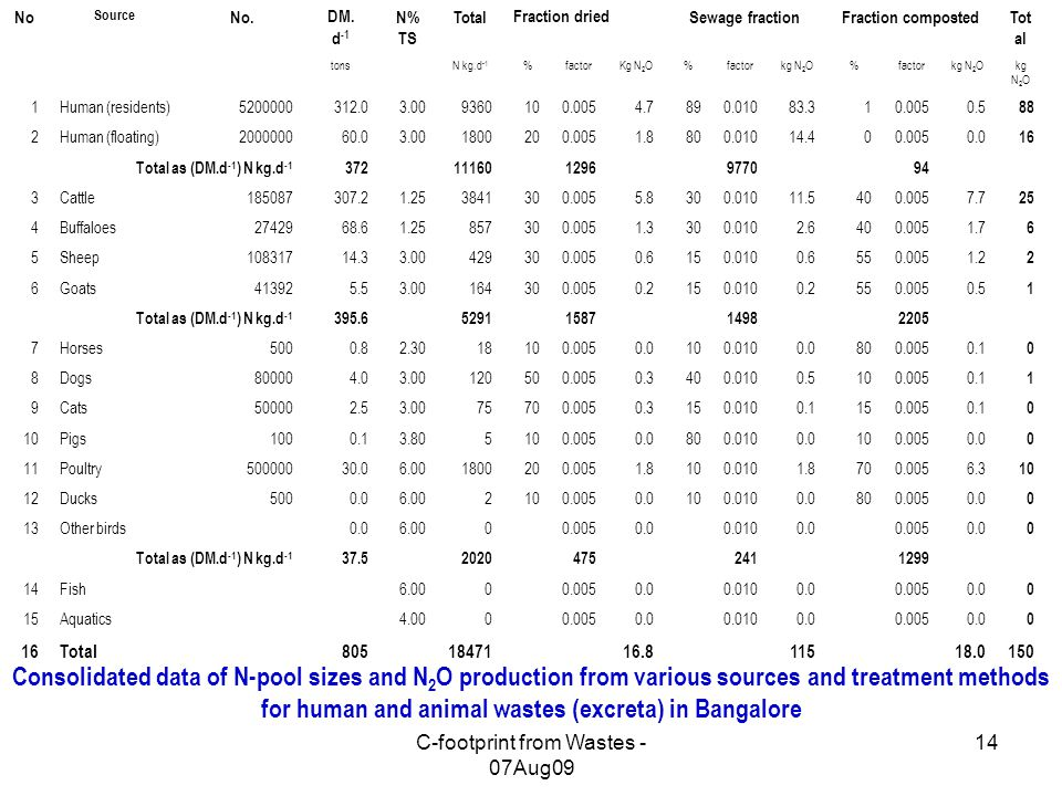 C-footprint from Wastes - 07Aug09 14 No Source No.DM. d -1 N% TS TotalFraction driedSewage fractionFraction compostedTot al tonsN kg.d -1 %factorKg N