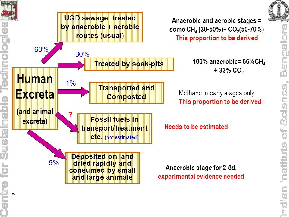 Fossil fuels in transport/treatment etc.
