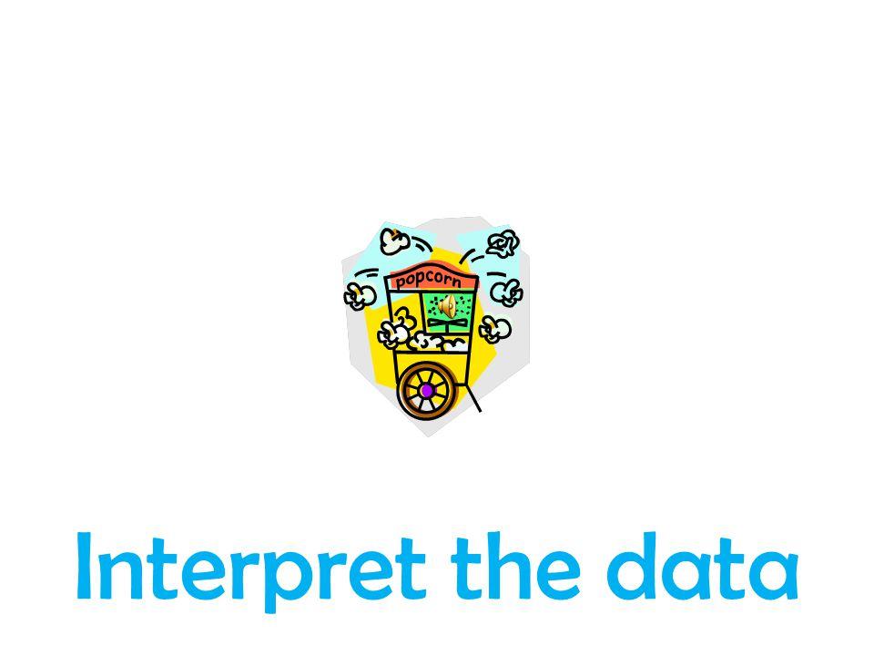 Interpret the data